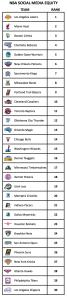 NBA-SOCIAL-MEDIA-EQUITY