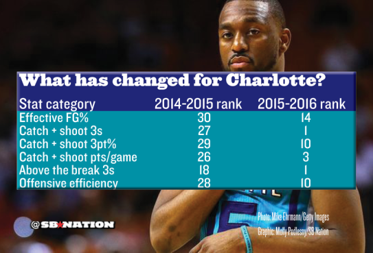 charlotte_hornets_has_changed-1.0.0